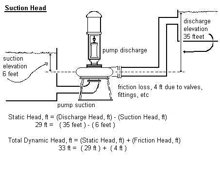 calculating npsh of pump Needed by a pump is called net positive suction head required let's finish the npsh (a) calculation: net positive suction head (npsh) grundfos white paper | 4.